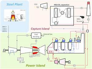 Plant Layout Of The Reference Case With Co2 Capture By Mea