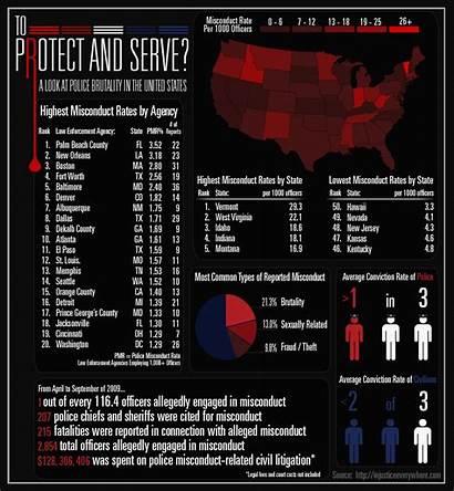 Brutality Police Statistics America Stats State Abuse