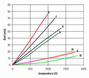 Thermocouple And Rtds Thermocouple Operating Principle