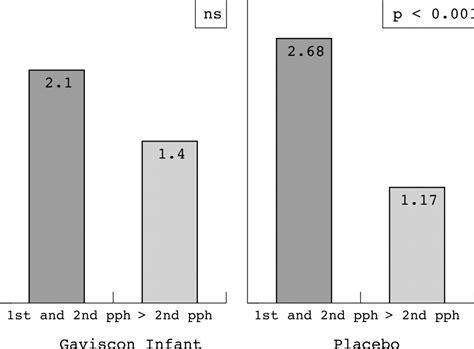 Effect Of Gaviscon Infant On Gastro Oesophageal Reflux In