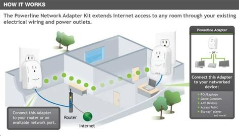 How Extend Your Wifi Coverage Make Tech Easier