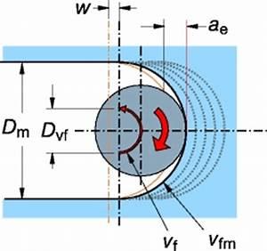 Vorschubgeschwindigkeit Berechnen : korrekte anwendung ~ Themetempest.com Abrechnung