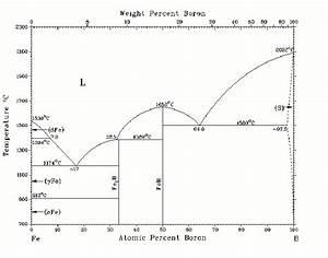 Phase Diagram Of Iron