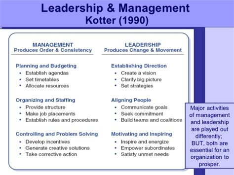 Kotter Definition Of Leadership re architecture thyself with knowledge reload with mba