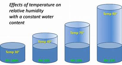 Humidity Temperature Relative Effects Moisture Affects Graph