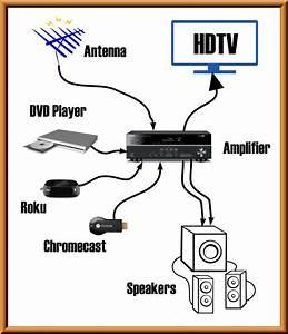 Wireless Media Setup Diagram