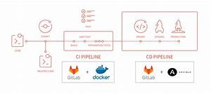 Ci  Cd  Using Gitlab   Docker   Ansible  U00b7 Callr Tech Blog