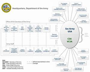 Structure Of The United States Army