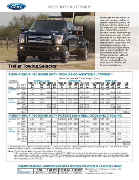 ford super duty truck towing capacity information