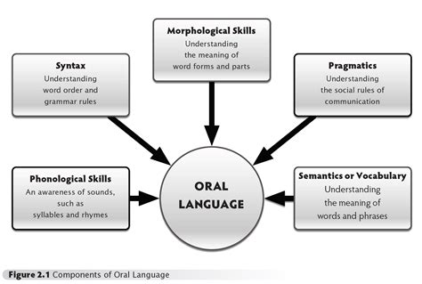 What Is Oral Language?