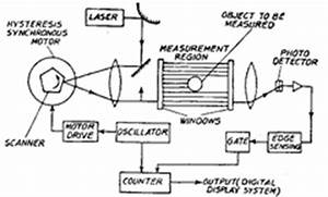 Laser Telemetric System Full Seminar Report  Abstract And