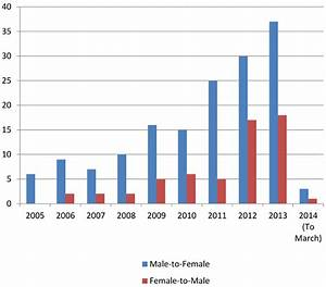Frontiers | Gender Dysphoria – Prevalence and Co ...