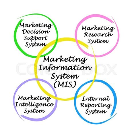 Marketing Information by Components Of Marketing Information System Mis Stock