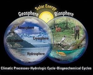 Opinions on geosphere