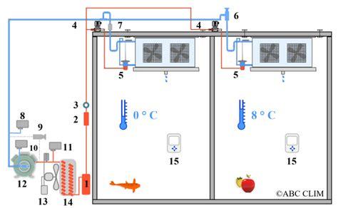 principe de fonctionnement d une chambre froide schéma frigorifique d une chambre froide voitures
