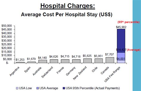 Why Us Health Costs Are Higher Than Anywhere In The