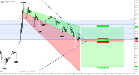 """I would like to subscribe to coingecko's daily newsletter. """"Bitcoin long term price trend, ZarNegar's 'damped wave ..."""