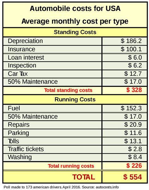 Car costs - Wikipedia