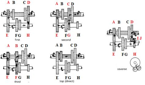 gearbox reduction ratios