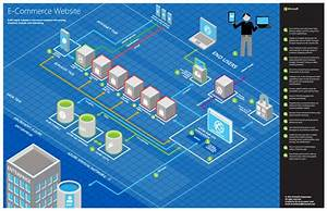 How To Create Microsoft Azure 3d Blueprints Using The 3d Visio Template