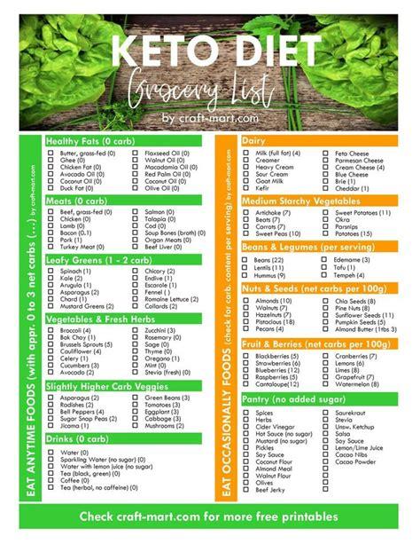 keto diet  printable grocery list  printable