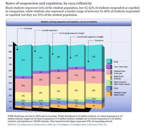 discipline disparities persist newest federal civil 304 | disparities thumb 500xauto 7259