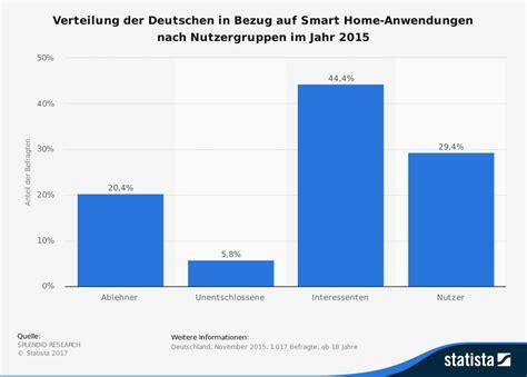 smart home beispiele  ist comexio ip basiertes
