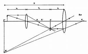 With The Help Of A Neat Labelled Ray Diagram  Show The