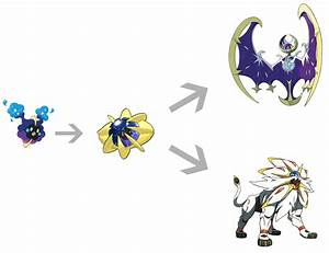 Pokemon Sun And Moon: How To Evolve Cosmog Into Cosmoem ...