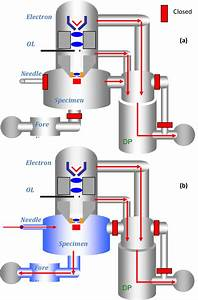 Sem Vacuum System Diagram For   A  High Vacuum Mode   B  Low Vacuum Mode