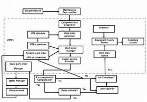 Work Order Management Flow Chart  9