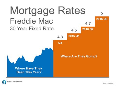 Where Are Mortgage Rates Headed? This Fall? Next Year. Nurse Practitioner Degree Requirements 2015. Active Directory Cleanup Tool. Software As A Service Examples. Cloud Computing Data Protection. Rename Exchange Server For Stem Cell Research. Financing Business Purchase Call Center Usa. Bsn And Msn Combined Programs. Antibiotic For Skin Rash Workers Comp Ontario