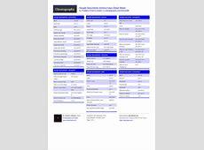 Google Documents shortcut keys Cheat Sheet by fredv
