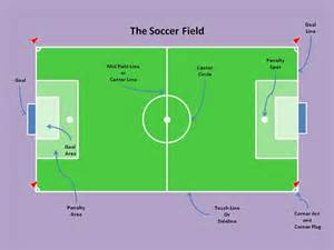 How Many Players On Soccer Field