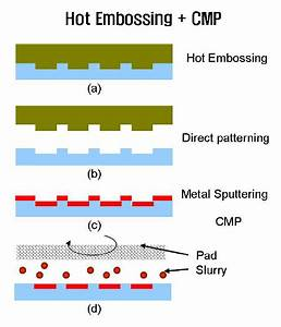 A Schematic Diagram Of The Hecmp  Hot Embossing And Chemical Mechanical