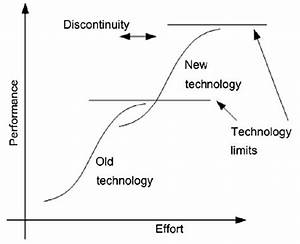 Technology S Curve  9   15