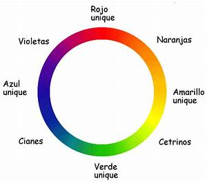 A Hue Circle That Is Also A Chromatic Diagram  Since