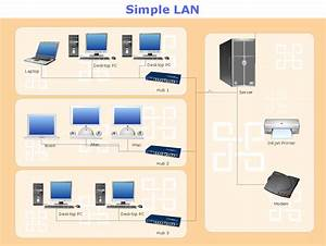 Lan Diagrams