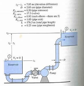 Solved  Consider The Diagram Below That Shows A Water Pump