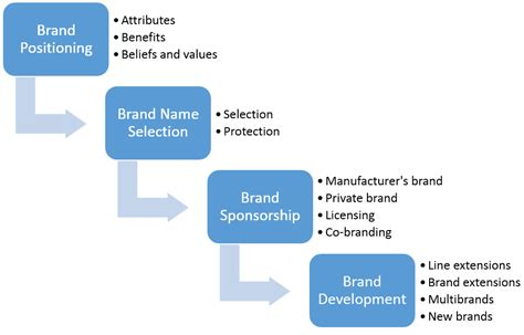 branding decisions  brand strategy decisions