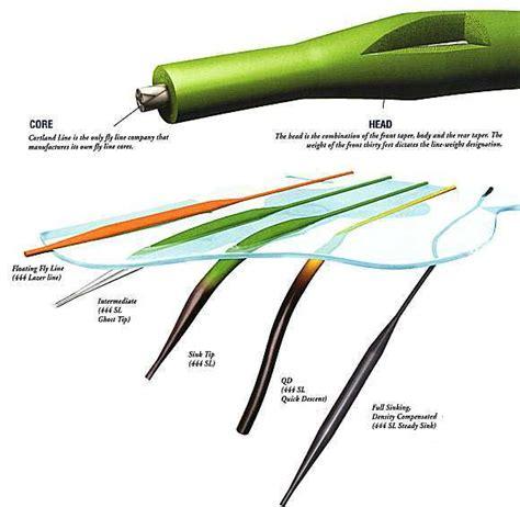 pike adventures  ken capsey understanding fly lines