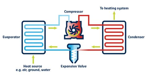 air source heat pumps work caplor energy