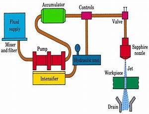 Water Jet And Abrasive Water Jet Machining   Principle