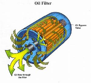 Which Way Does Oil Flow Into The Filter