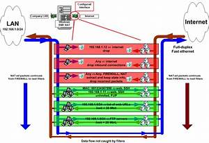 Bandwidth Manager And Firewall