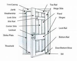 Basic Knowledge About Doors And Windows Dimensions