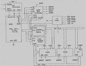 Microprocessor And Microcontroller  Difference Between Max And Min Mode