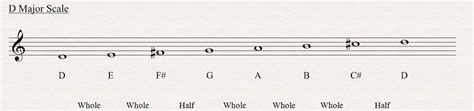 In music theory, a scale degree is the name given to a particular note of a scale to specify its position relative to the tonic (the main note of the scale). Major Scale - All About Music Theory.com