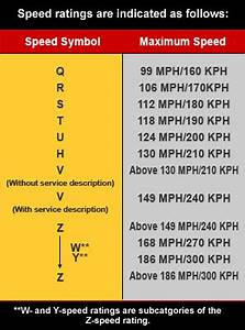 Tire Info How To Read Tire S Speed Rating How To Read