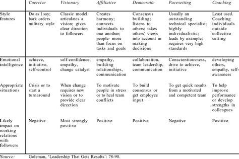 golemans  leadership styles  table